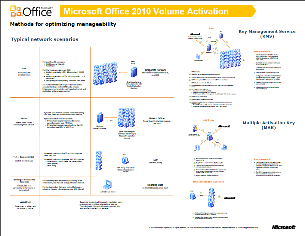 download activate ms office 2010