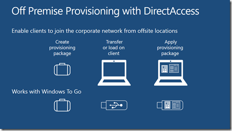 Unified Remote Access