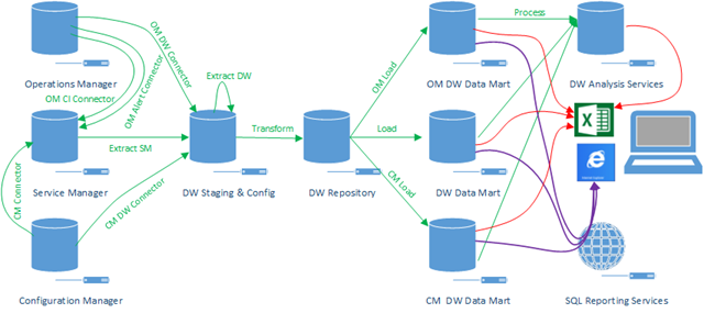 Service Manager 2012 Data Warehouse Architecture Diagram