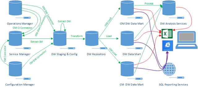 System Architecture Diagram Visio.Service Manager 2012 Data Warehouse Architecture Diagram