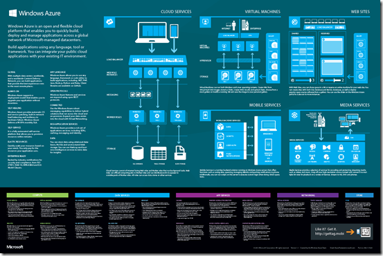 Price Match App >> Windows Azure Infrastructure Services General Available ...