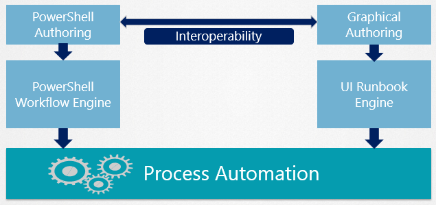 Should I use Service Management Automation (SMA) or System