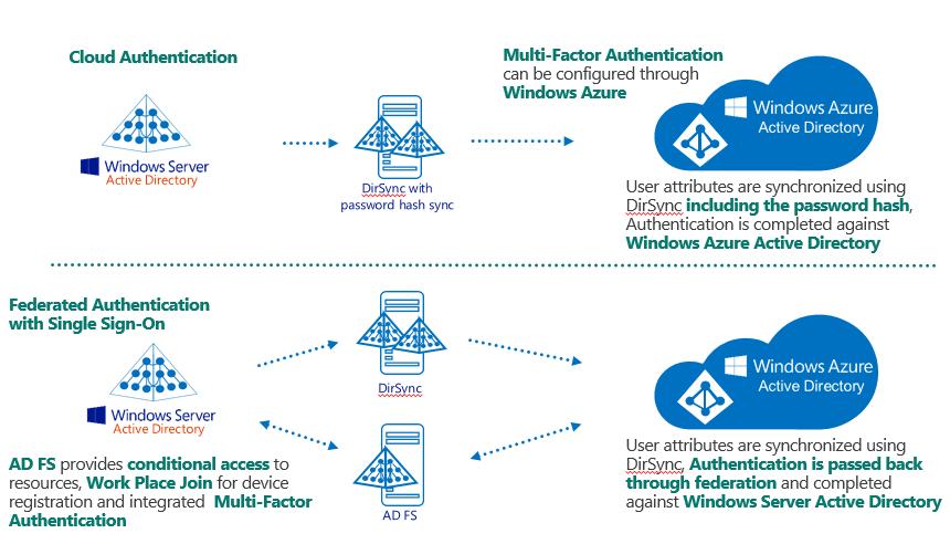 Windows Intune User Provisioning: Having a closer look – Modern