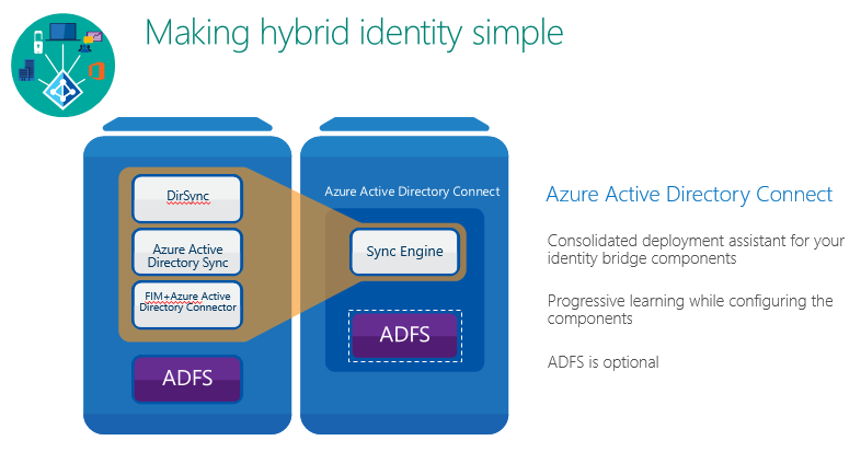 Making hybrid identity simple with Azure AD Connect – Modern