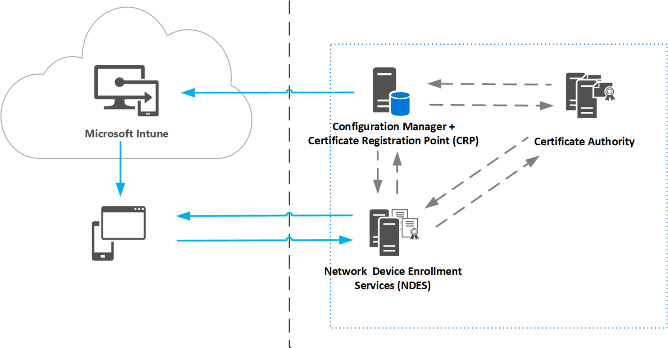 certificate-infrastructure-based-on-scep-simple-certificate-enrollment-protocol