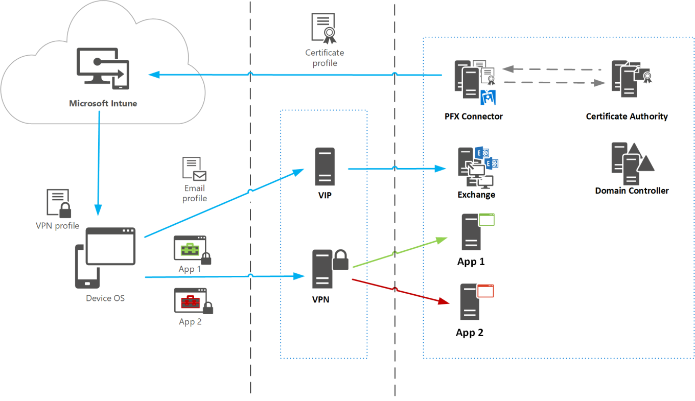 microsoft-intune-pfx-connector-architecture-overview