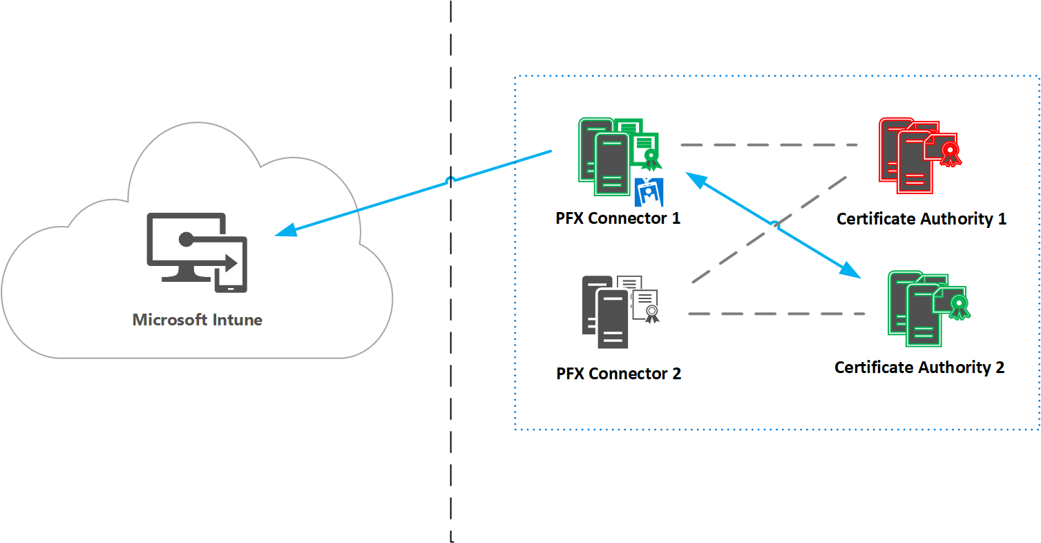Part 1 – Deploying Microsoft Intune PFX connector in an