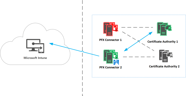 Part 1 – Deploying Microsoft Intune PFX connector in an Enterprise