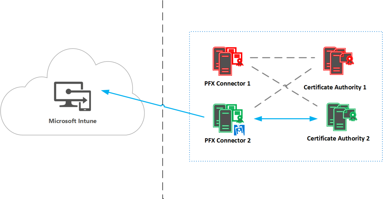 microsoft-intune-pfx-connector-disaster-recovery-scenario-3