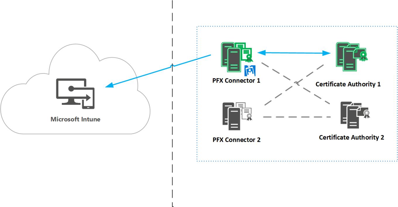 microsoft-intune-pfx-connector-high-availability
