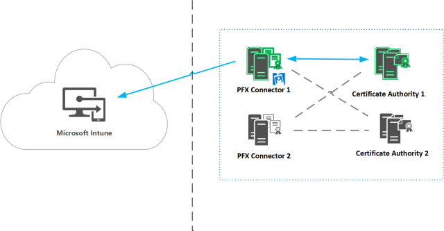 microsoft-intune-pfx-connector-high-availability
