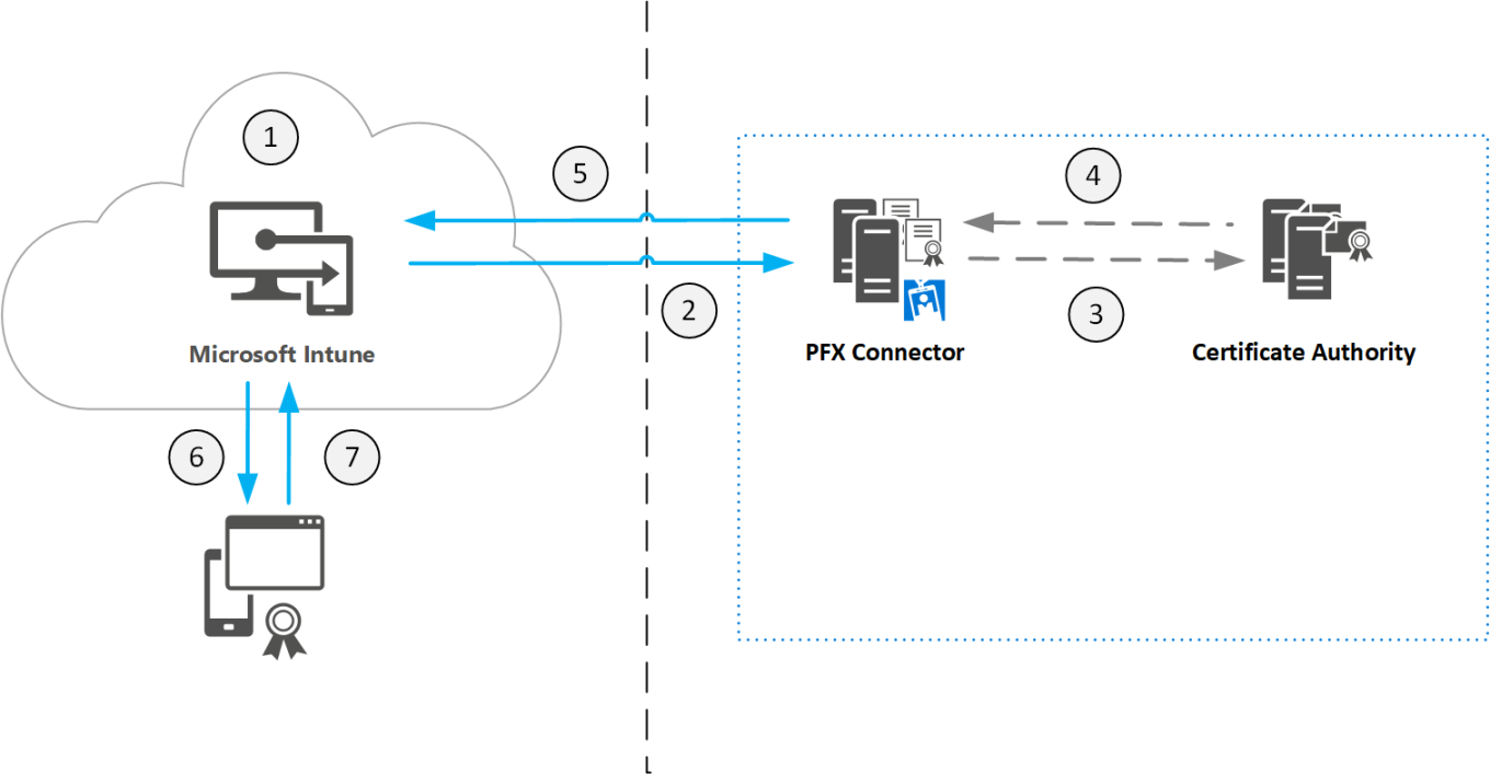 microsoft-intune-pfx-connector-process-flow