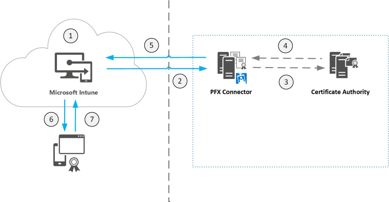 microsoft-intune-pfx-connector-process-flow