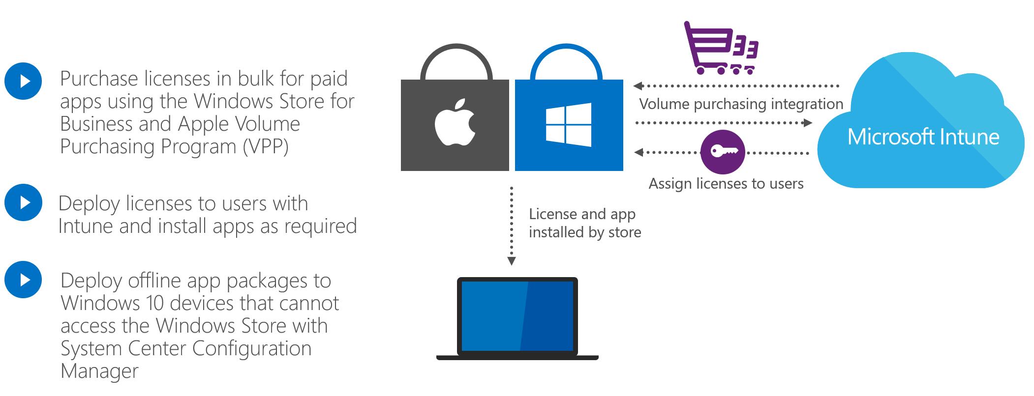 windows intune system center licensing