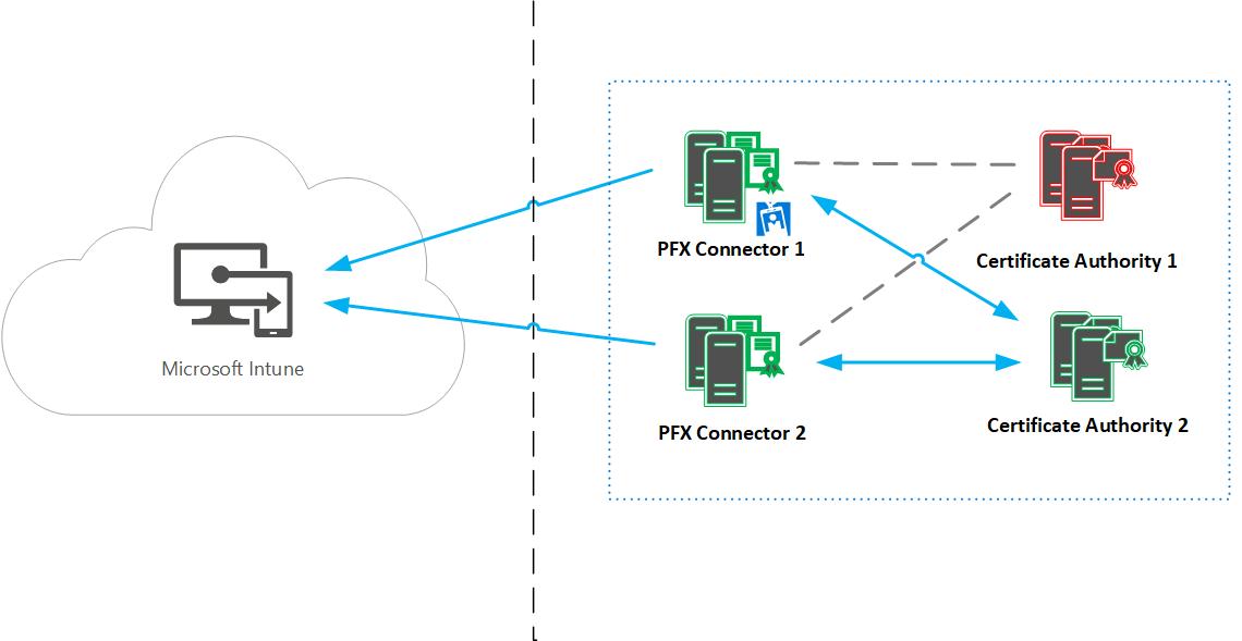 Microsoft Intune PFX connector High Availability 2 201711