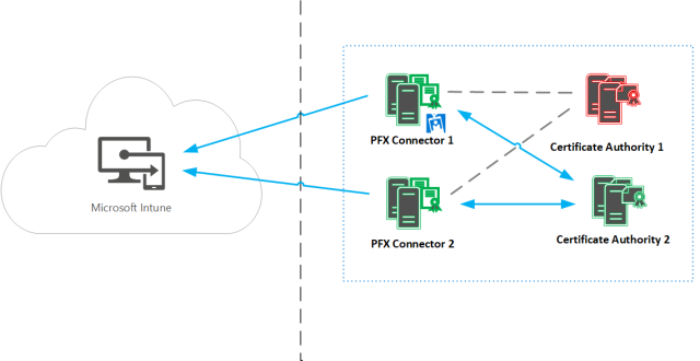 Microsoft Intune PFX connector High Availability 2 201711
