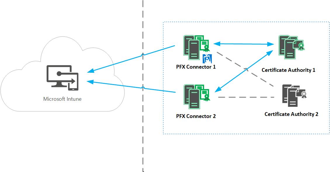 Microsoft Intune PFX connector High Availability 201711