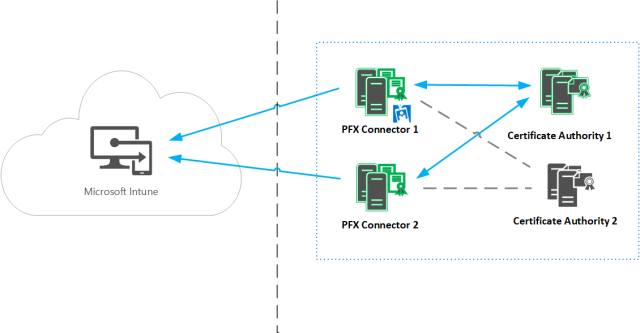 Microsoft Intune PFX connector High Availability 201711