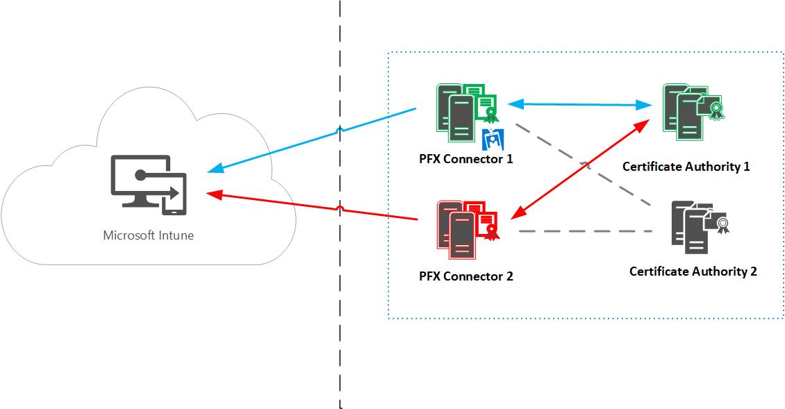 Microsoft Intune PFX connector High Availability failover 2 201711