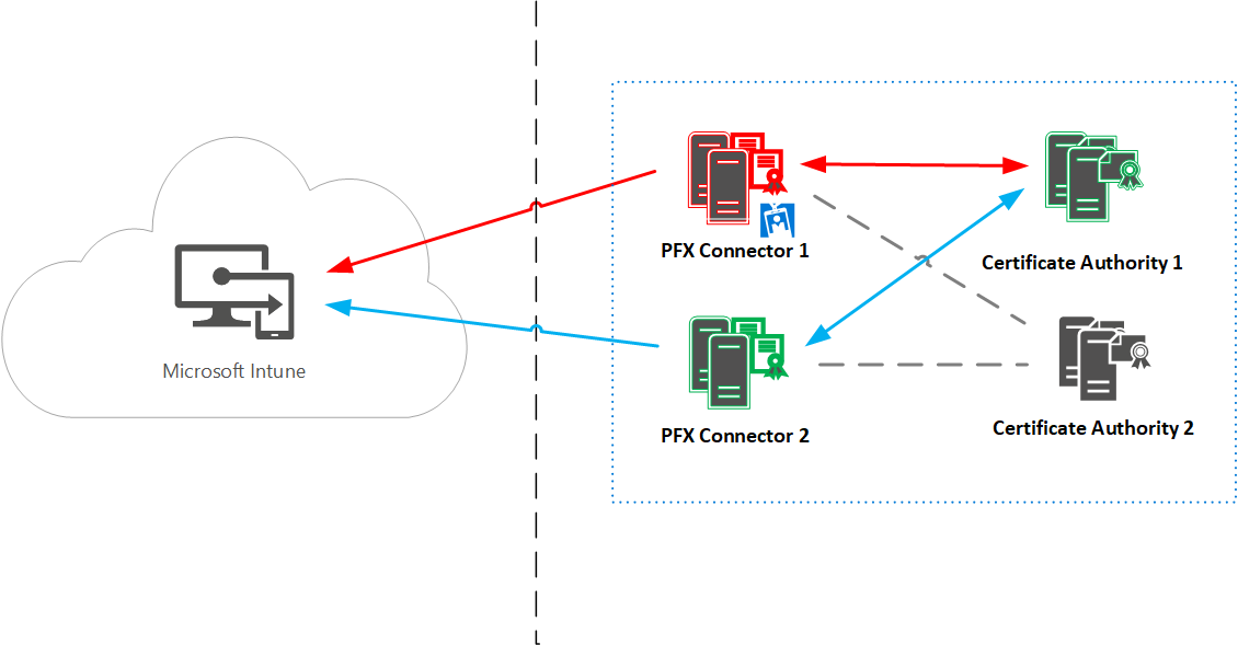 Microsoft Intune PFX connector High Availability failover 201711
