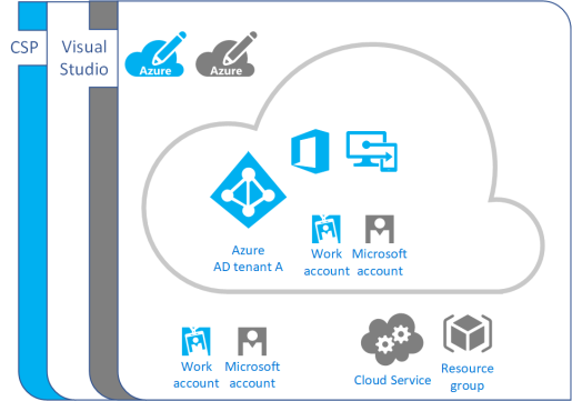 Unleash your Azure CSP subscription for Cloud Management Gateway